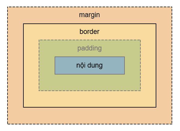 Sự khác nhau giữa padding và margin trong CSS