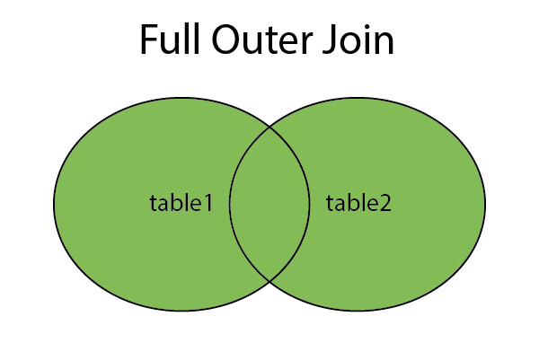 Hiểu về Full Outer Join trong SQL