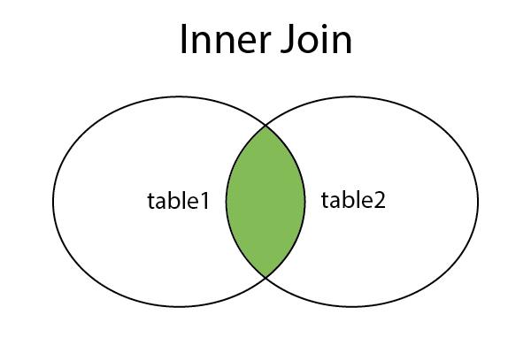 Hiểu về Inner Join trong SQL
