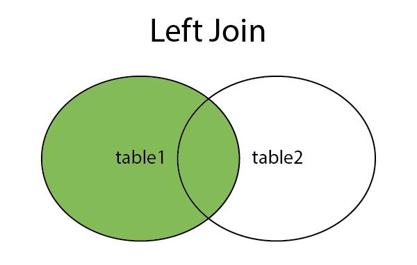 Hiểu về Left Join trong SQL