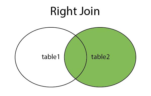 Hiểu về Right Join trong SQL
